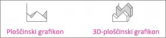 Ploščinski in 3D-ploščinski grafikoni