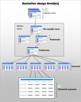 Slika prikazuje varnostne funkcije SharePointa za mesto, podmesto, seznam in element.