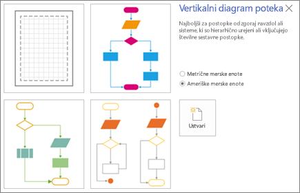 Posnetek zaslona »Navpični diagram poteka«, na katerem so prikazane predloga in možnosti merske enote.