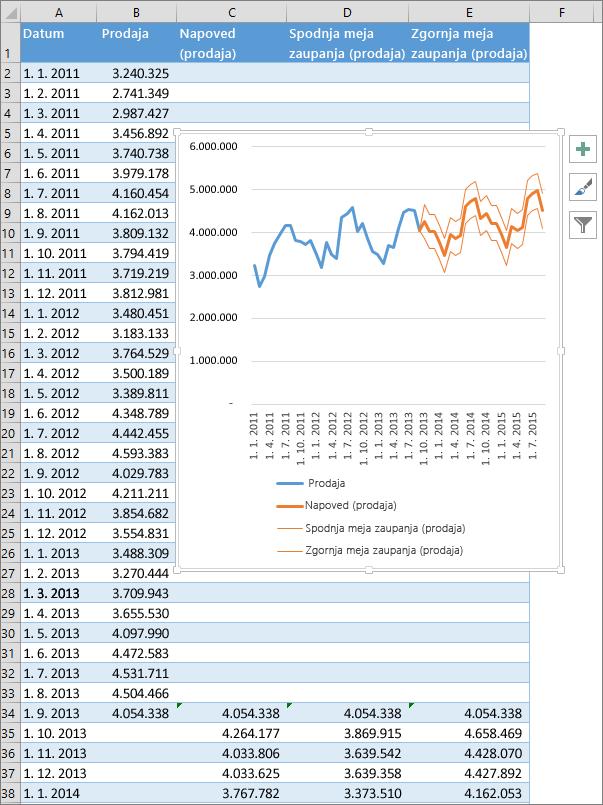 Del preglednice, ki prikazuje tabelo predvidenih številk in grafikon napovedi.
