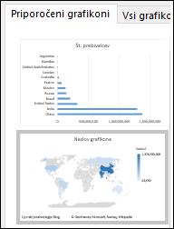 Excelov grafikon z zemljevidom – grafikon s priporočenimi vrednostmi