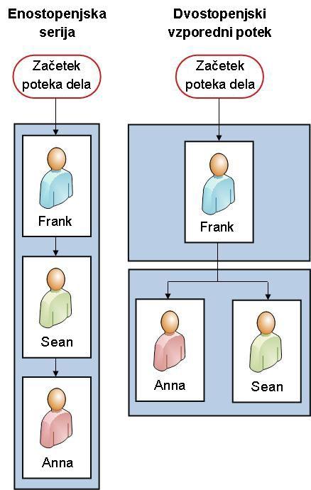 Diagram poteka obeh primerov