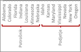 Hierarhija podatkov s kljukicami