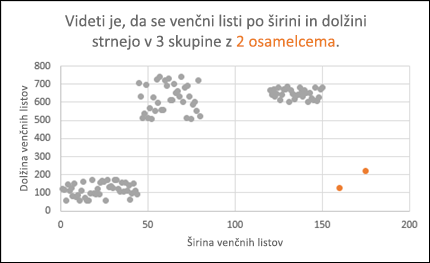 Raztreseni grafikon prikazuje osamelce