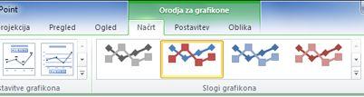 Kontekstni zavihek »Orodja za grafikone« se prikaže samo, če ste izbrali grafikon.