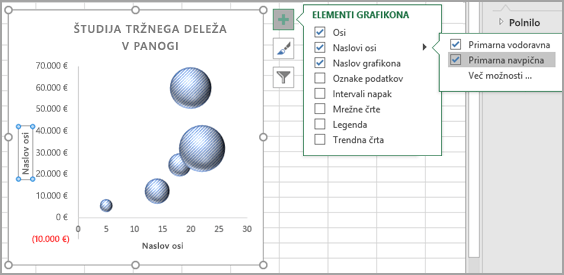 Meni »Elementi grafikona«
