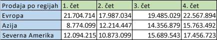 Podatki za območja v vrsticah