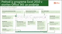 Sličica vodnika za preklop iz programa Excel 2010 v storitev Office 365