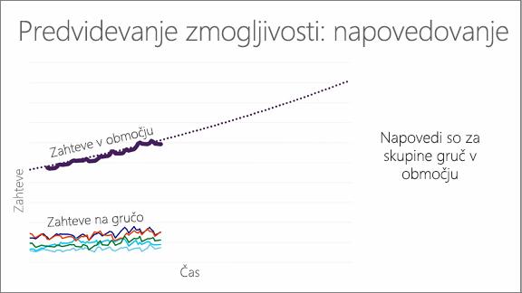 Grafikon, na katerem je prikazano predvidevanje zmogljivosti: napovedovanje