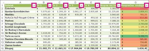 Excelova tabela, ki prikazuje vgrajene filtre