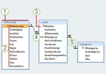relacijski diagram