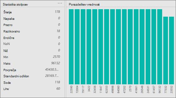 Statistika stolpca in pogledi porazdelitve vrednosti