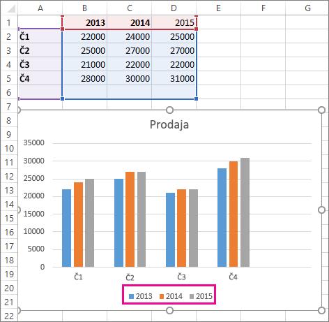 Grafikon z novo podatkovno serijo, ki je dodan