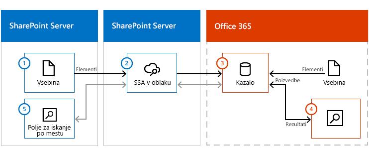 Na ilustraciji so prikazani gruča vsebine strežnika SharePoint Server, strežnik SharePoint Server s SSA-jem oblaka in storitev Office 365. Informacije so poslane iz vsebine na mestu uporabe prek SSA-ja oblaka v kazalo iskanja v storitvi Office 365.