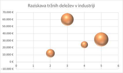 Mehurčni grafikon