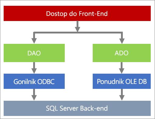 Komponente za dostop do podatkov