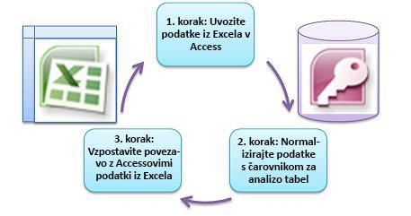 trije osnovni koraki