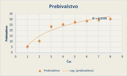 Raztreseni grafikon z logaritmično trendno črto