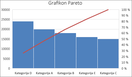 Primer grafikona Pareto