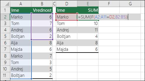 Primer formule s polji z neujemajočim se obsegom, zaradi katerega pride do napake #N/A.  Formula v celici E2 je {=SUM(IF(A2:A11=D2,B2:B5))}, vnesti pa jo morate s kombinacijo CTRL+SHIFT+ENTER.