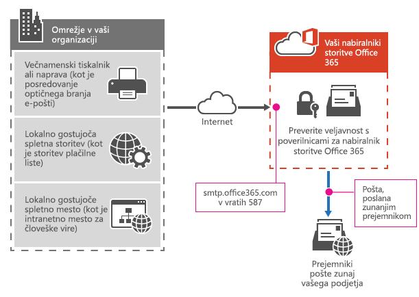 Prikazuje, kako večnfunkcijski tiskalnik vzpostavi povezavo s storitvijo Office 365 s pošiljanjem odjemalca protokola SMTP.