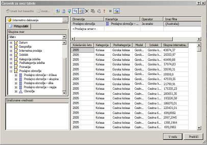 Poizvedba MDX za vzorčno tabelarno zbirko podatkov