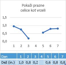 Manjkajo podatki v celici 4. dne, grafikon prikazuje vrzel v vrstici