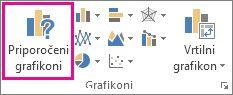 Gumb »Priporočeni grafikoni« na zavihku »Vstavi«