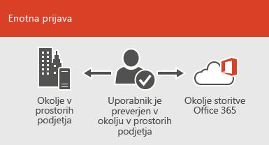 Z enotno prijavo je isti račun na voljo tako na mestu uporabe kot v spletnem okolju
