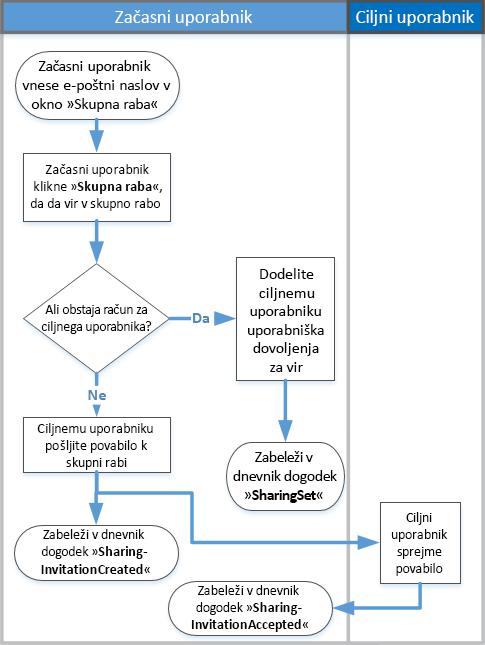 Diagram poteka delovanja nadzora skupne rabe