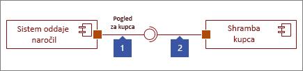 Dva povezana vmesnika, 1: Oblika razpoložljivega vmesnika, ki se konča s krogom, 2: Oblika zahtevanega vmesnika, ki se konča z vtičnico