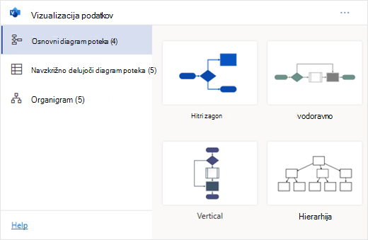 Dodatek za vizualizacijo podatkov ima več vrst diagramov, ki jih lahko izbirate.