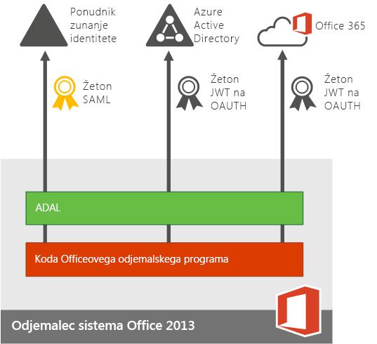 Sodobno preverjanje pristnosti za naprave z aplikacijami sistema Office 2013.