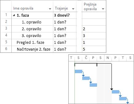 Sestavljeni posnetek zaslona povezanih opravil v načrtu projekta in gantogramom.