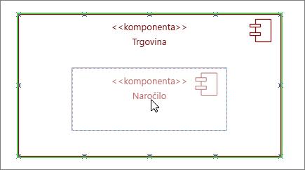 Oblika podsistema trgovine, na katero je povlečena komponenta naročila