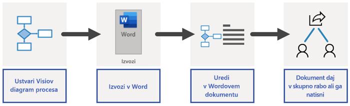 Pregled postopka izvažanja v Wordu