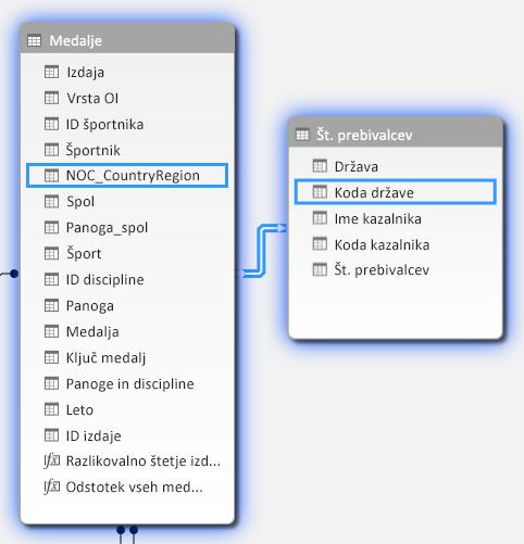 ustvarjanje relacije med dvema tabelama
