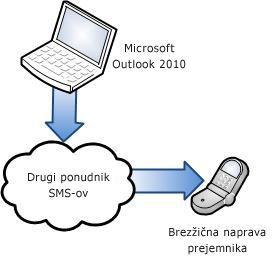 Uporaba drugega ponudnika storitev SMS