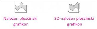 Naložen ploščinski grafikon in 3D-naložen ploščinski grafikon