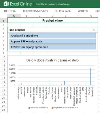 Delovni zvezek »Pregled virov« vsebuje informacije o vaših projektih