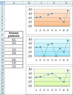 Črtni grafikoni, ki prikazujejo različne načine risanja praznih celic