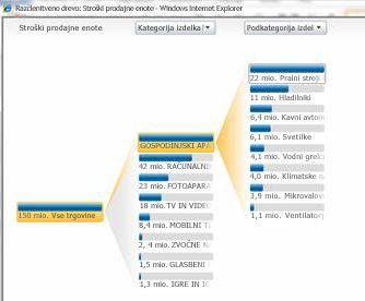 Analitični pogled, ki je na voljo v storitvah PerformancePoint Services