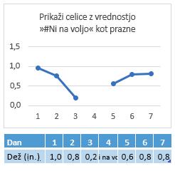 #N/A v celici 4. dne, grafikon prikazuje vrzel v črti
