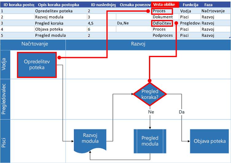 Komunikacija med Excelovim zemljevidom procesa in Visiovim diagramom poteka: vrsta oblike