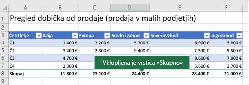 Excelova tabela z vrstico »Skupno«