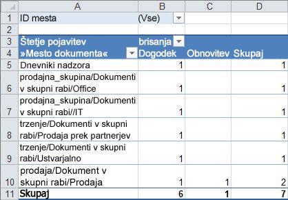 Povzetek nadzora shrani podatke v vrtilni tabeli