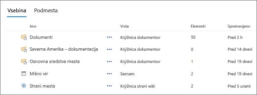 Razdelek vsebine na strani z vsebino mesta