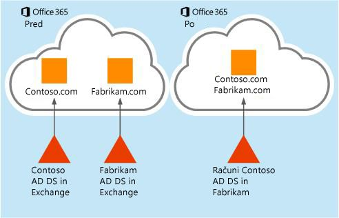 Kako premakniti podatke nabiralnika iz enega najemnika storitve Office 365 v drugega