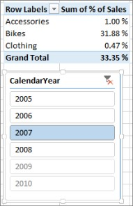 Sum of % of Sales incorrect result in PivotTable