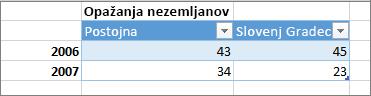 Primer nepravilno oblikovane tabele